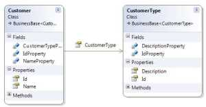 Customer CustomerType Class Diagram