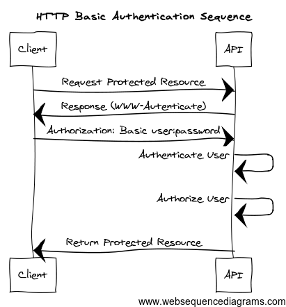 HTTP Basic Authentication Sequence